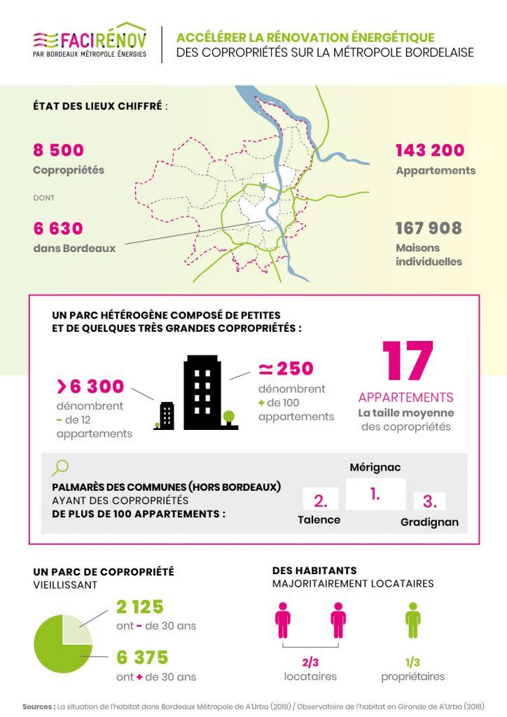 Monographie Infographie des copropriétés bordelaises